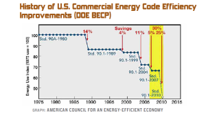 How energy codes help buildings