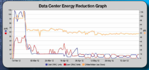 Data Center Energy Reduction Graph