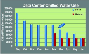 Data Center Chilled Water Use