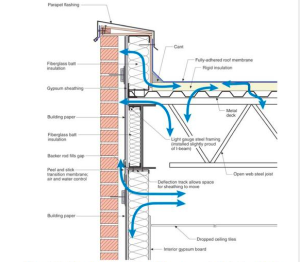 This is a typical wall-roof assembly. There is air leakage into and out of everything and everywhere. There is no membrane under the parapet flashing, no air control in the roof or wall assembly and no vapor-control layer.