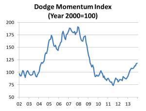 Dodge Momentum Index