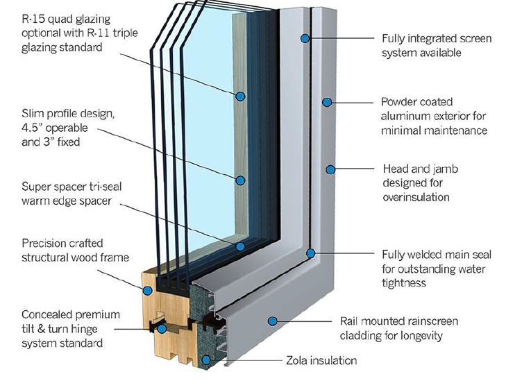 Window Certified By Passive House Institute And Passive