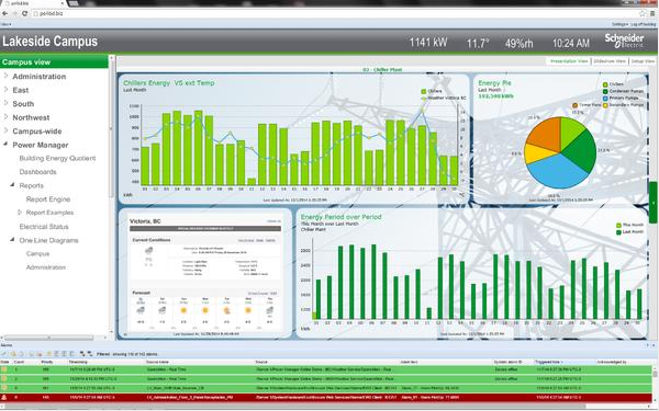 Monitor Manage And Optimize Electrical Systems Retrofit