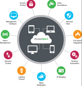 Cloud Based Security Management Provides Owners Mobile