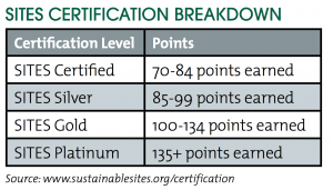 The number of credits a project earns determines its level of SITES certification—Certified, Silver, Gold or Platinum.